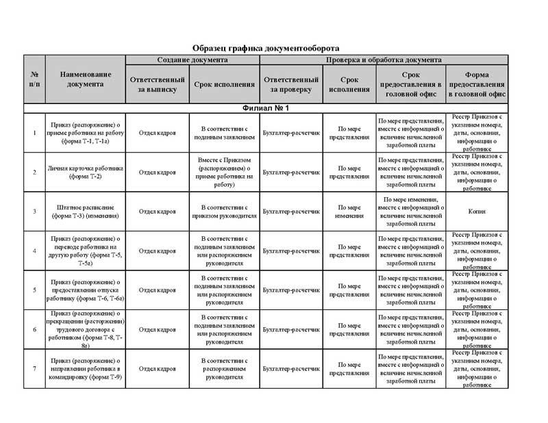 Учетная политика для целей налогообложения образец организации  График документооборота 1