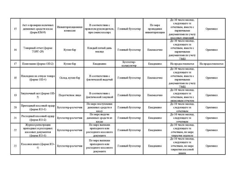 график документооборота в казенном учреждении образец на 2015 год - фото 8