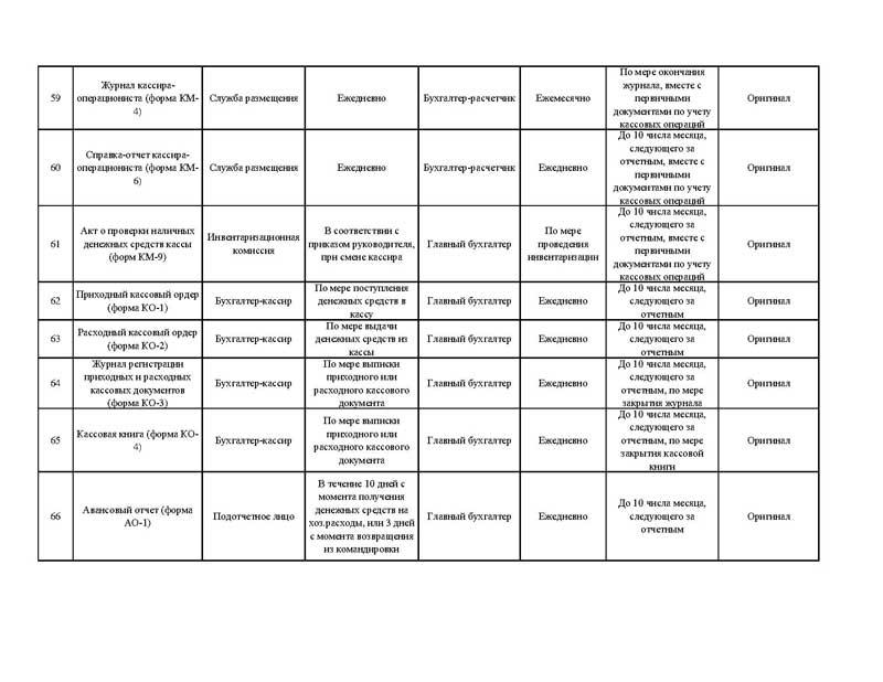 График документооборота в казенном учреждении образец на 2015 год