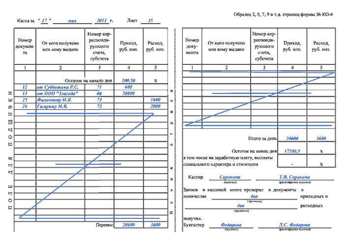 отчет о проведении кадрового аудита образец