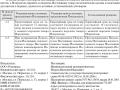 Образец протокола разногласий к договору поставки - 2