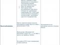 Различия между УСН и ОСНО (страница 1)
