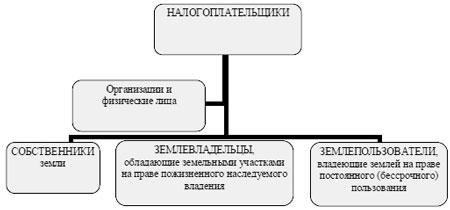 Налогоплательщики земельного налога (блок-схема)