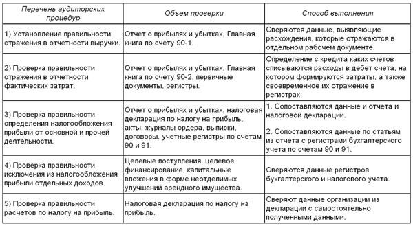Описание аудиторских процедур (пример)