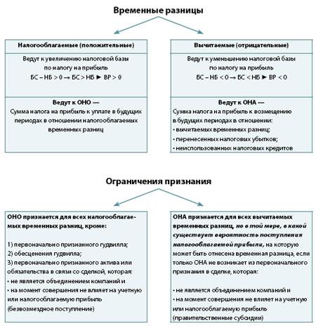 Схема по МСФО 12
