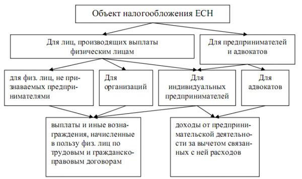 Схема по объектам налогообложения ЕСН