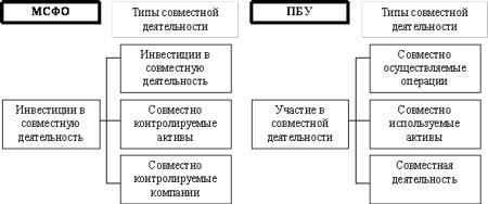Типы совместной деятельности МСФО и ПБУ