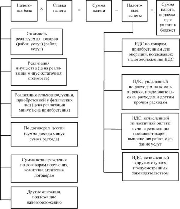 Схема налогов на осно