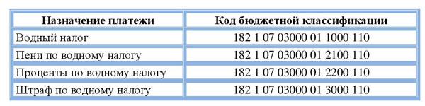Таблица КБК по водному налогу