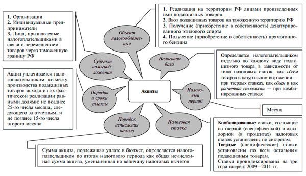 Основные элементы акцизов