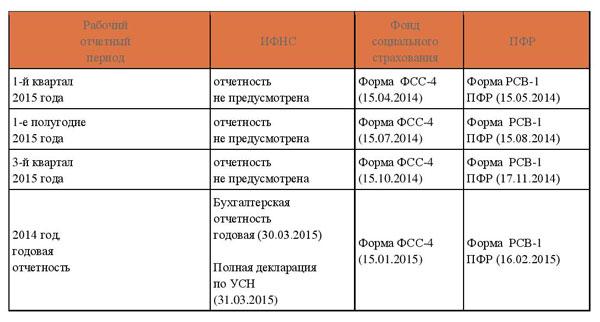 Квартальная отчетность ип сроки сдачи отчетов таблица