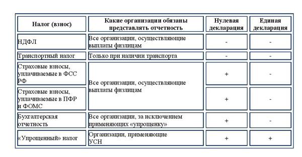 Состав отчетности