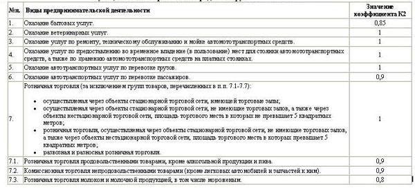 Таблица значений К-2