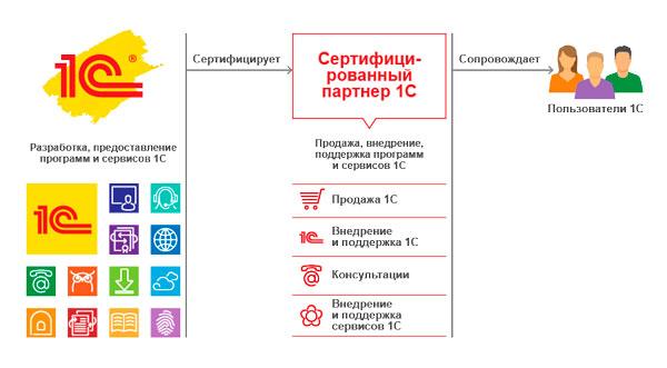 Схема-работы