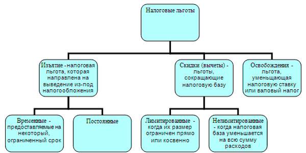 Схема классификации налоговых льгот